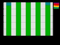 ChartStackedPct.png