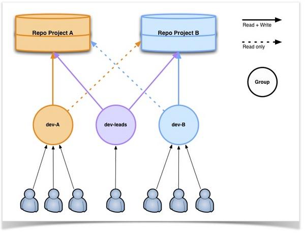 ゴートゥーグループ ブログ : 開発チームの編成例