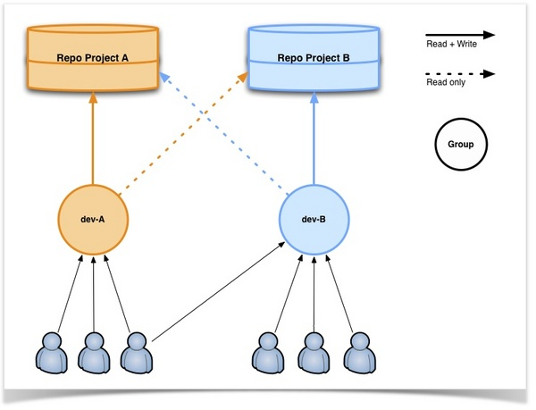 ゴートゥーグループ ブログ : 開発者が複数のレポジトリに対して作業する場合のレポジトリ構成