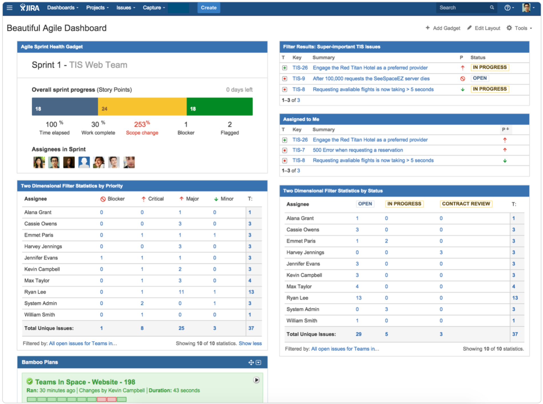 7 Steps To A Beautiful And Useful Agile Dashboard