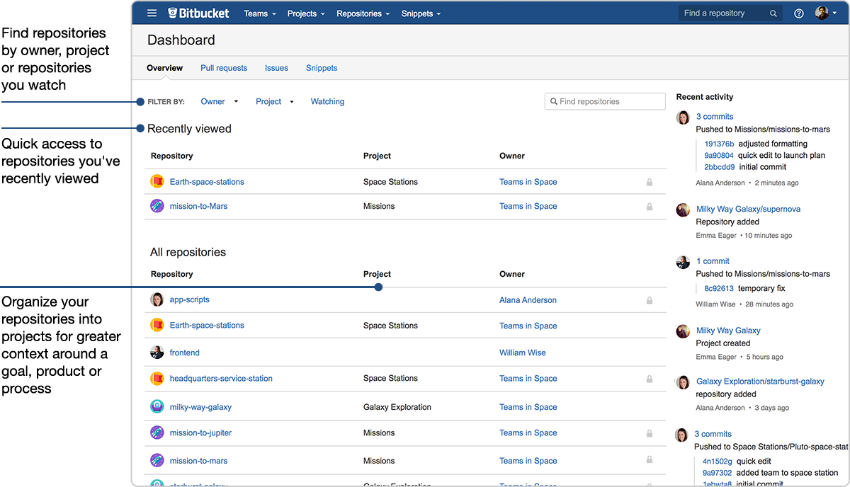 Bitbucket Projects