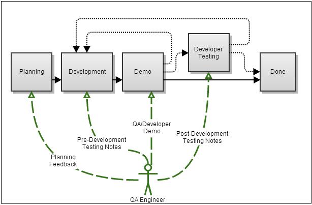 Inside Atlassian The Jira Qa Process Atlassian Blogs