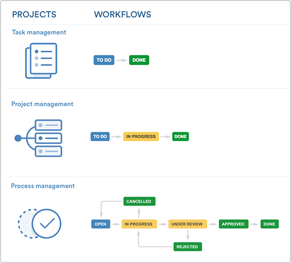 A guide to setting up business workflows using jira core for Project management workflow template