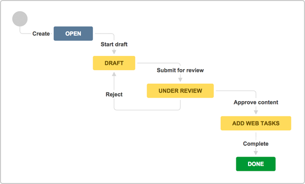 a guide to setting up business workflows using jira core