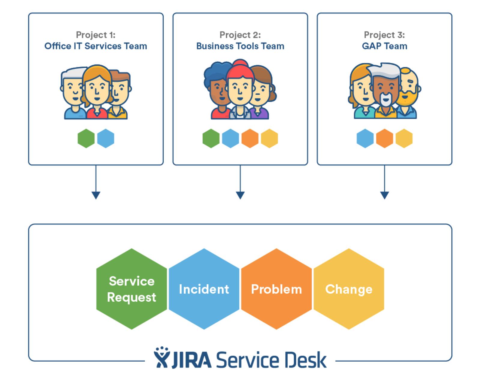 Jira Service Desk Itil