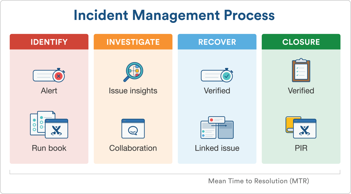 4 Ways To Use Knowledge Management For Itil Processes