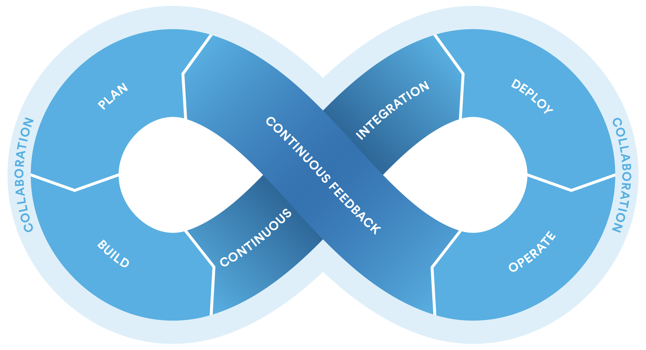 Home Construction Design Software How To Choose The Right Devops Tools Atlassian Blogs