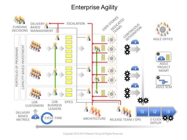 Agile Maturity An Introduction To Enterprise Agility