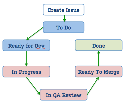 managing a product backlog with ease         atlassian blogsmanage backlog jira agile workflow