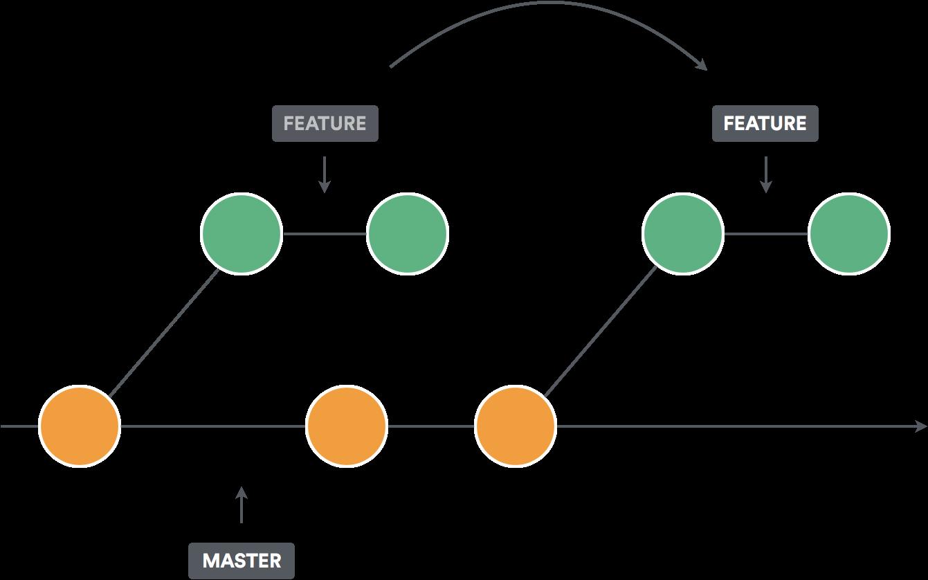 Interactive Rebase in SourceTree - DZone Java