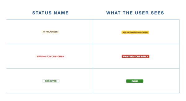 jira-service-desk-custom-status-names