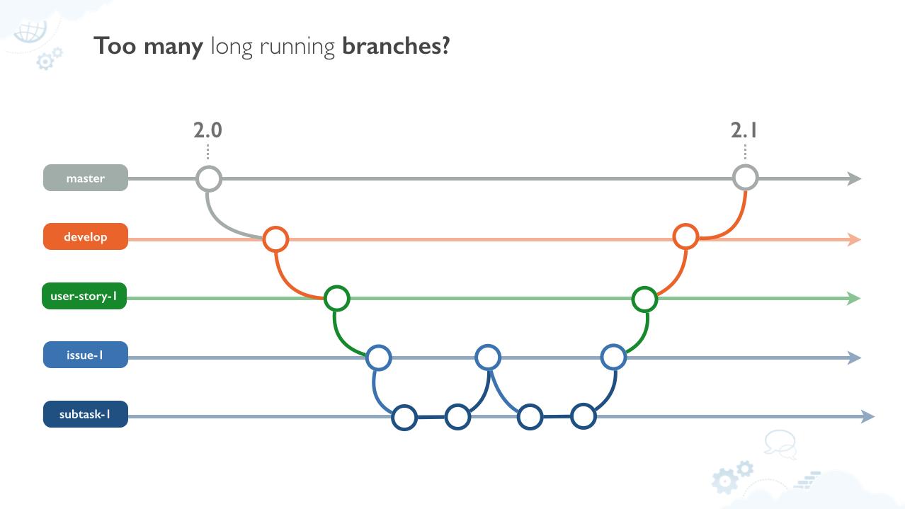 Subversion branching strategy