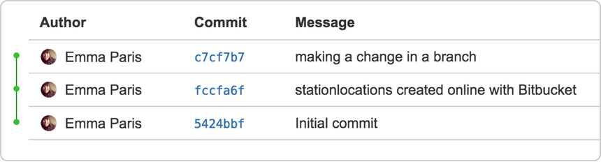Commit activity