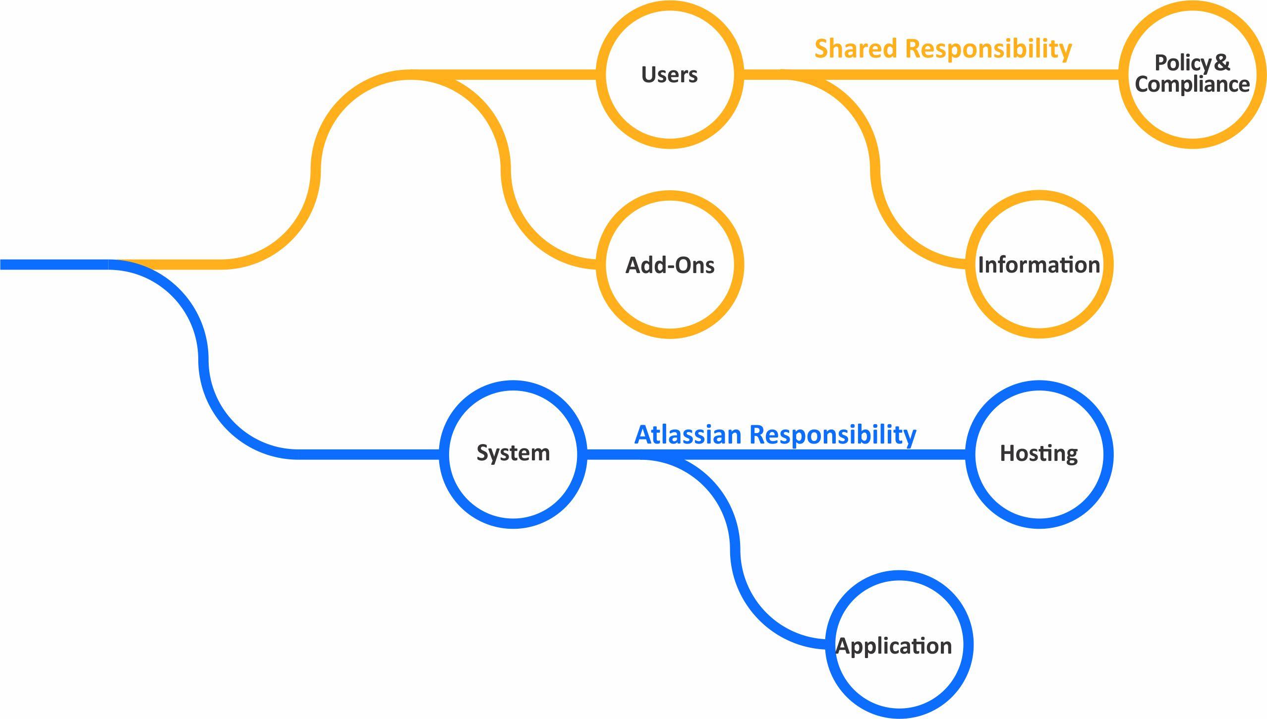 Security Practices | Atlassian