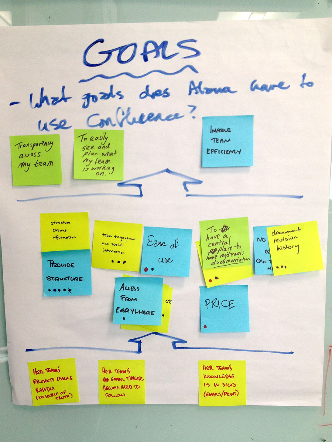 Customer Journey Mapping   A Step by Step Guide   Atlassian Team