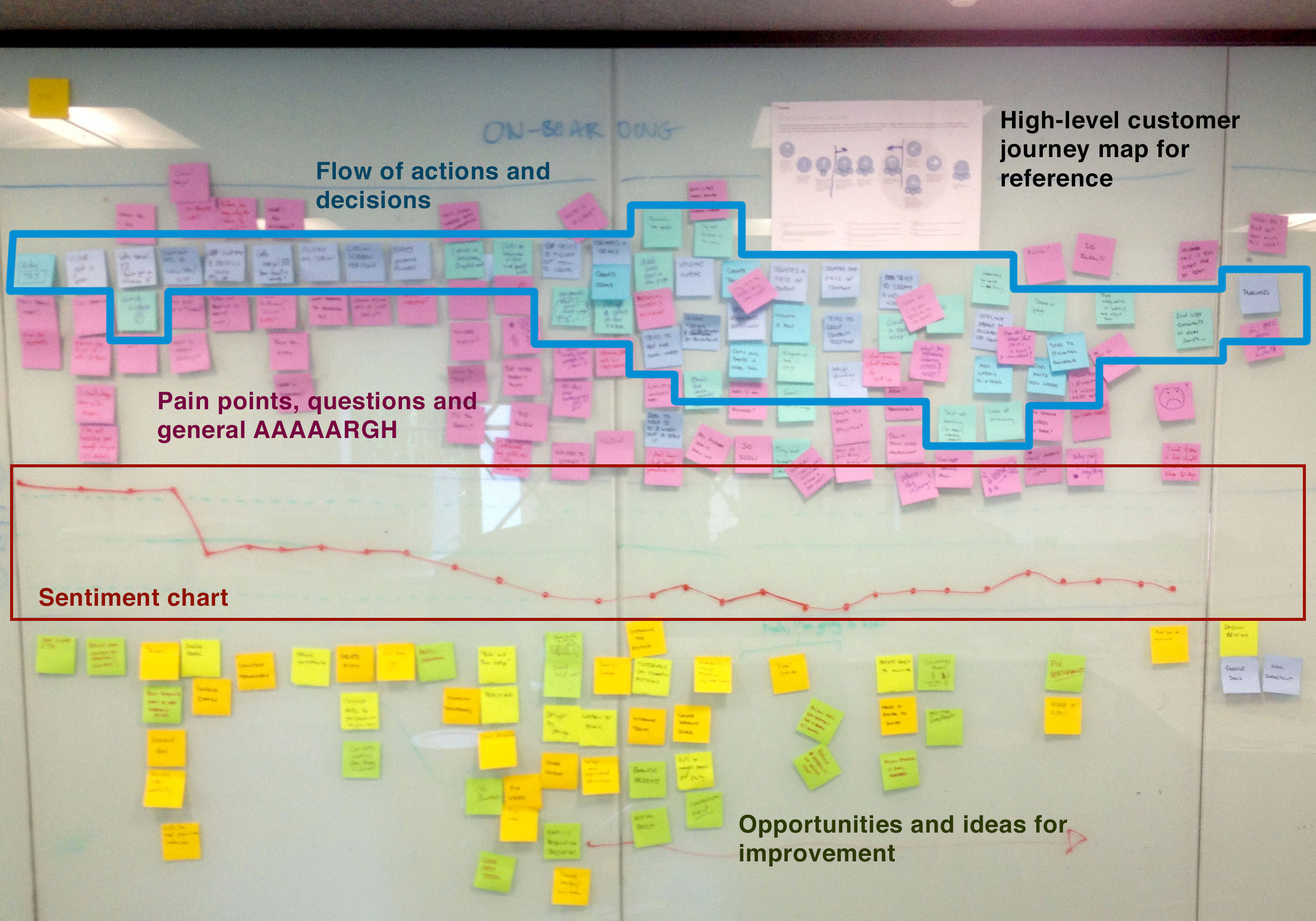 show me. how to do user journey mapping  atlassian team playbook