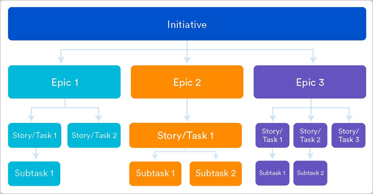 Epic vs. Storys– Strukturierung deines agilen Projekts