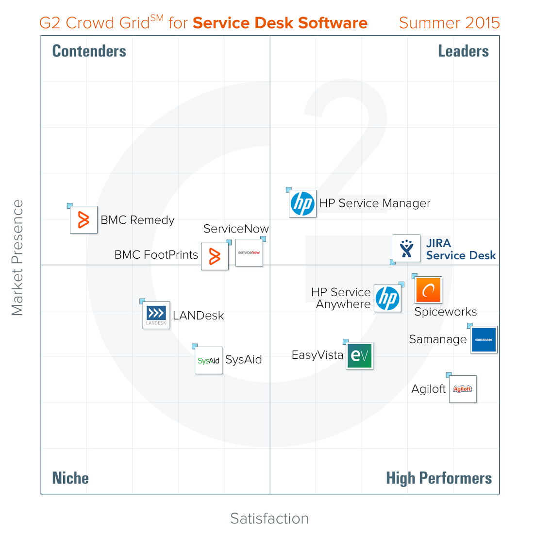Comparison Jira Service Desk Atlassian Atlassian