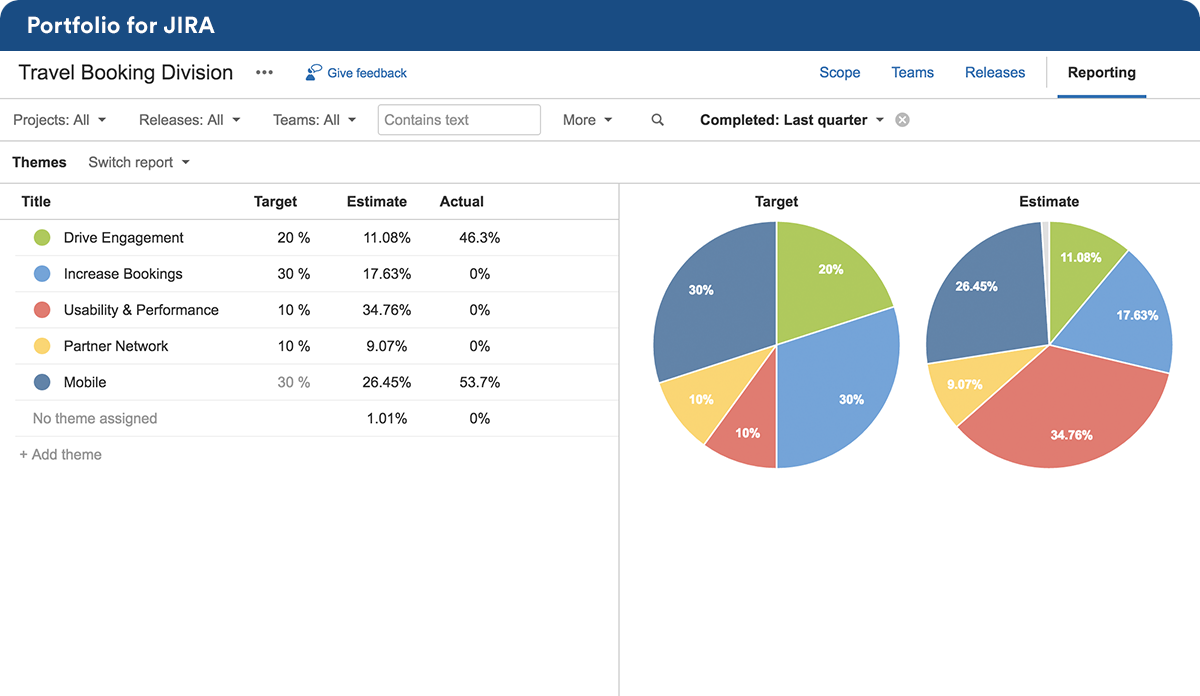 screenshot charts of portfolio for jira