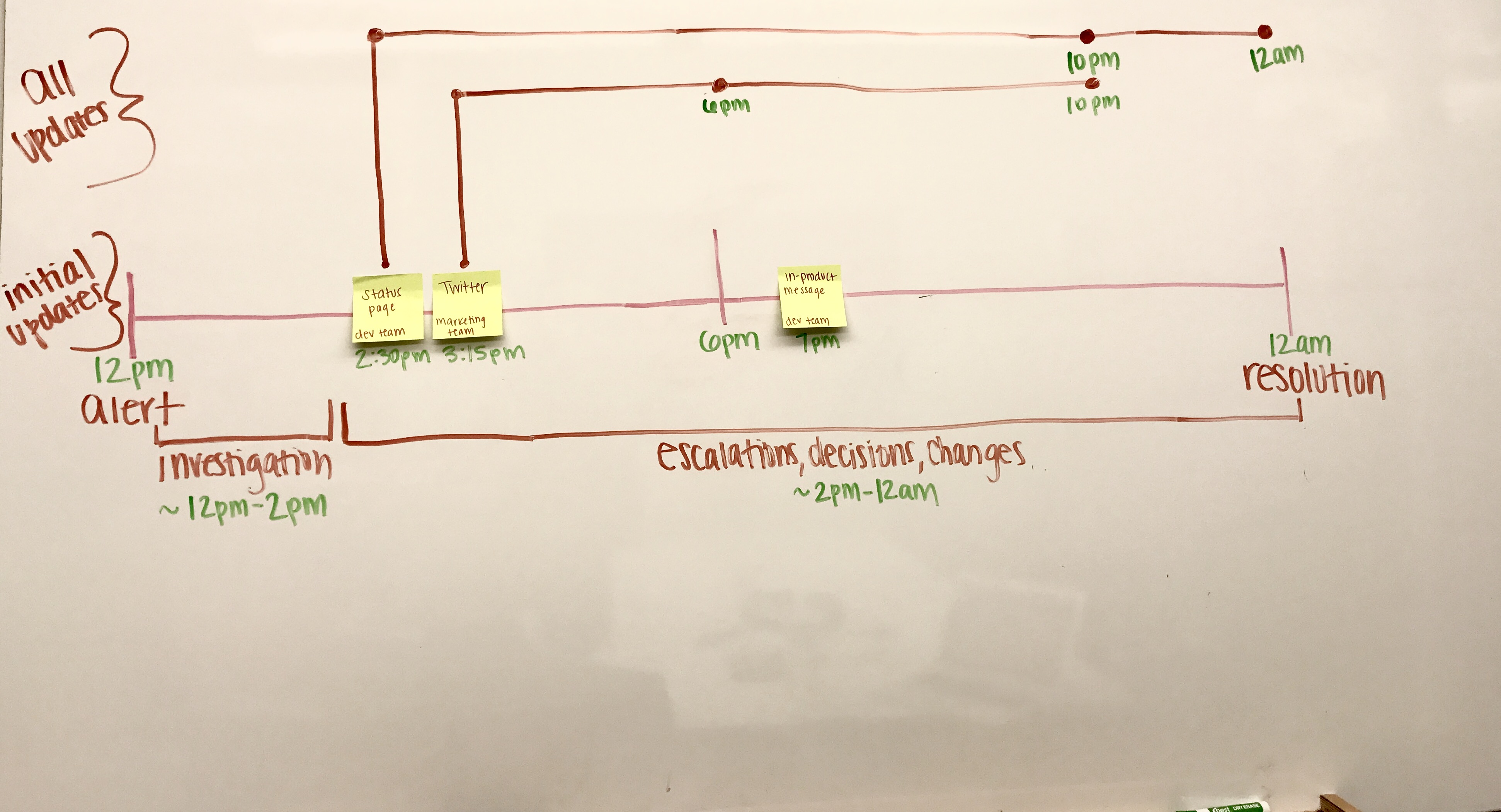 Incident response communications | Atlassian-Team-Playbook