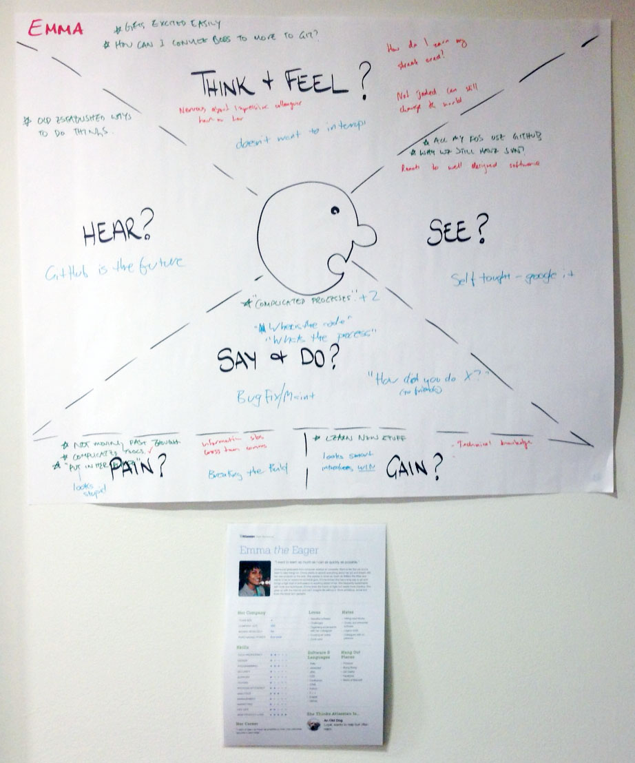Empathy mapping grok your users atlassian team playbook show me maxwellsz